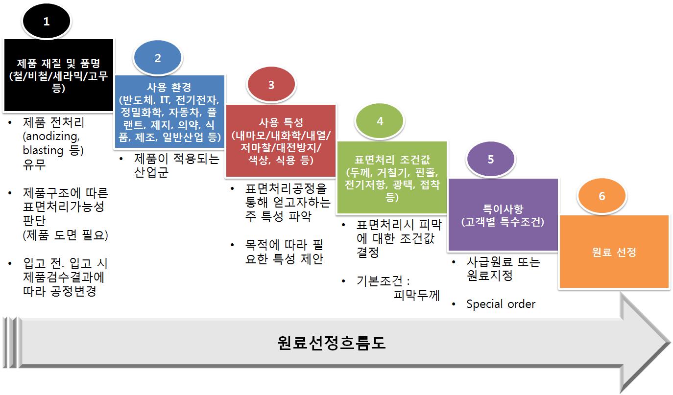 제품선택 가이드.png